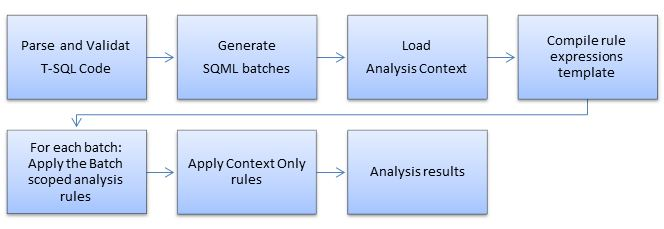 SQL Enlight analysis workflow.